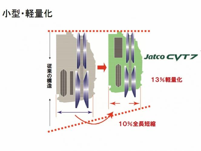 ジャトコCVT7(副変速機付き)構造図