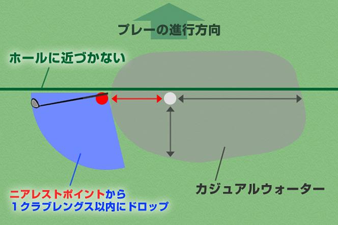 ゴルフ カジュアルウォーターの救済法