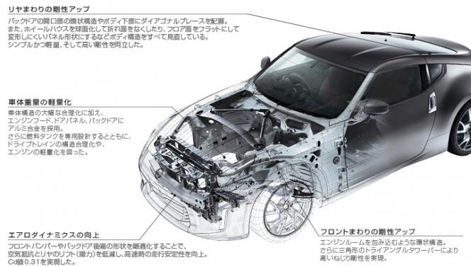 フェアレディZ Z34 シャシー構造