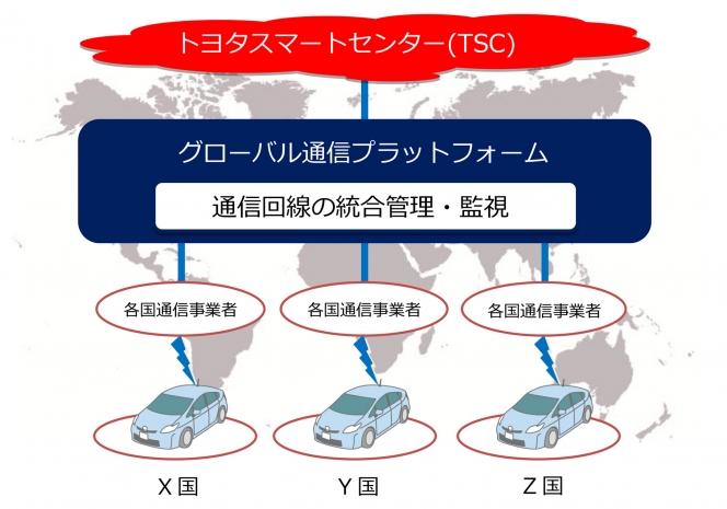 トヨタ・KDDIグローバル通信プラットフォーム