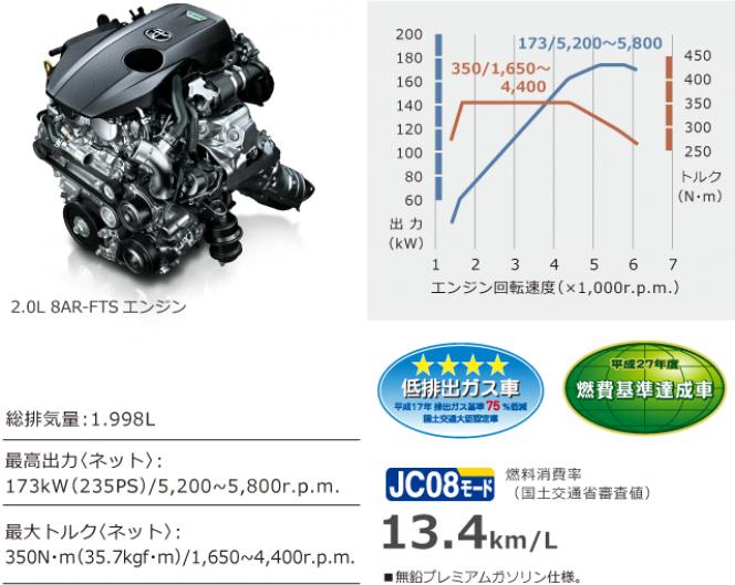 「2.0ターボ」2.0L 8AR-FTSエンジン