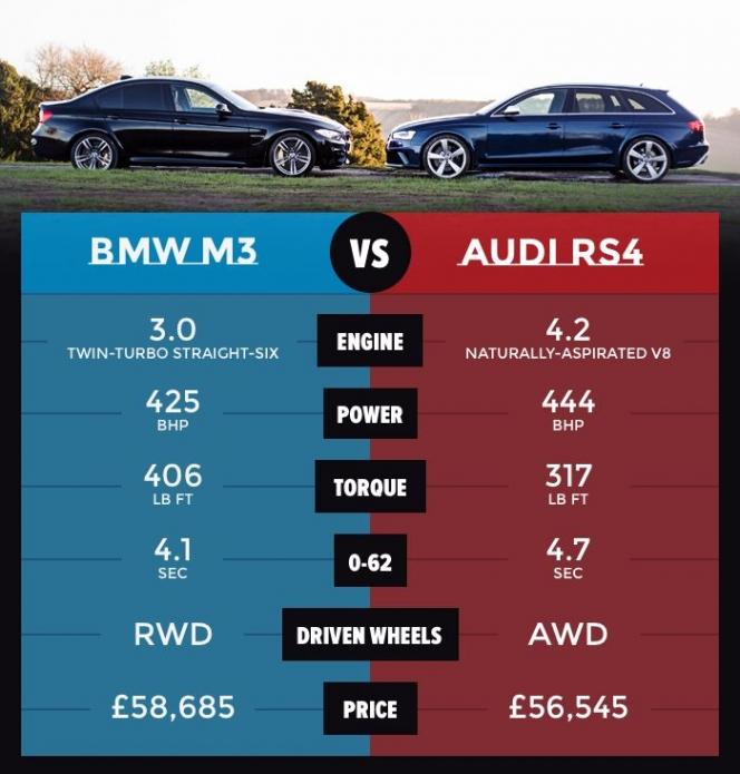M3とRS4の比較(
