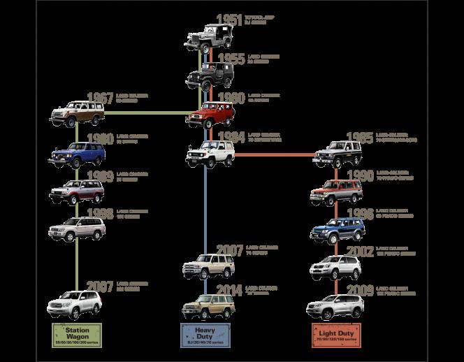 トヨタ ランドクルーザー系譜図