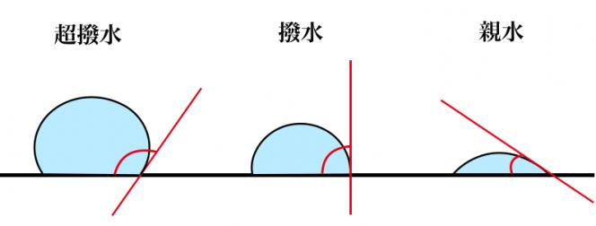 ガラスコート 図