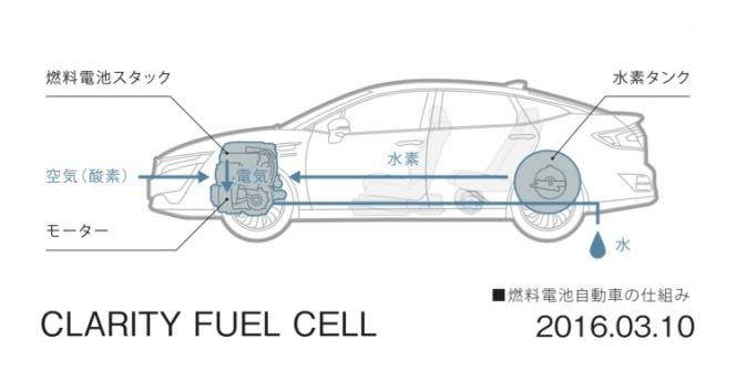 ホンダ「CLARITY FUEL CELL」