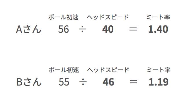 ゴルフ ミート率計算式