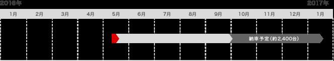 ホンダ S660 オーダー待ち表(2016年6月25日)