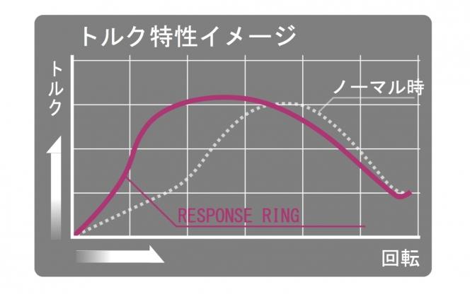 シエクル (siecle)レスポンスリング