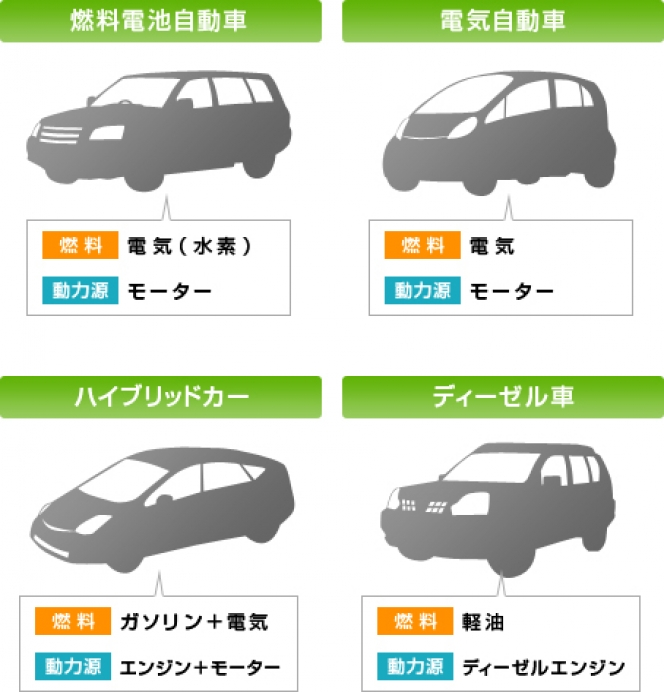 エコカーの種類