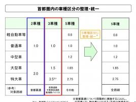 【2016年4月予定】国交省、首都圏の高速道路料金の改定案を発表!料金はどうなる?