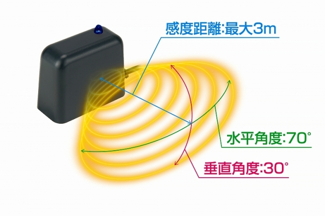 センサースイッチコントローラーSWC295II(PR案件)
