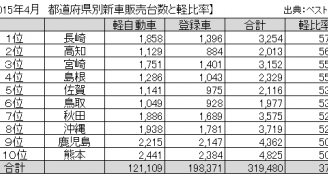 都道府県別 軽自動車販売台数トップ10