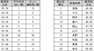 都道府県別 軽自動車保有比率トップ20