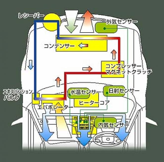 自動車用エアコンの仕組み