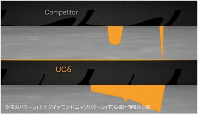 コンチネンタル UC6