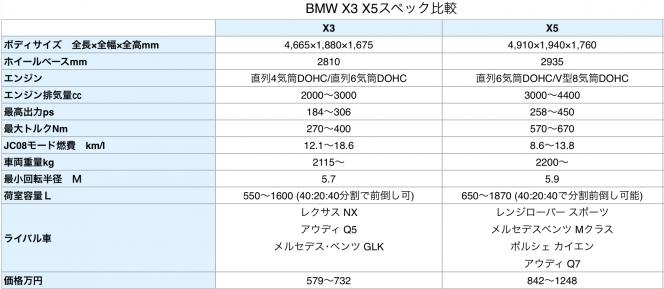 X3 X5比較