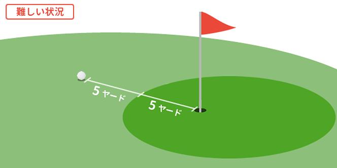 ゴルフ ピンオーバー