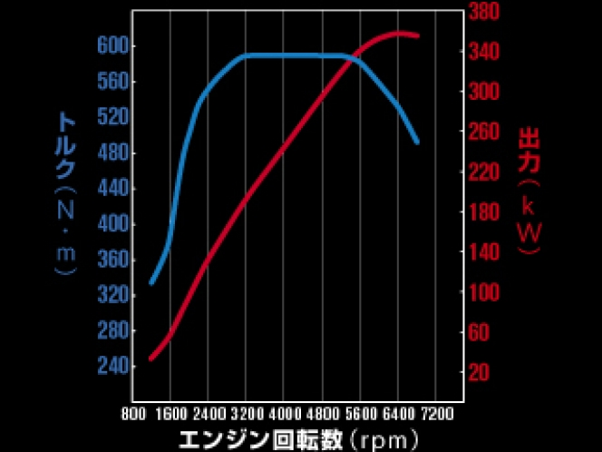 日産GTRのエンジン性能曲線