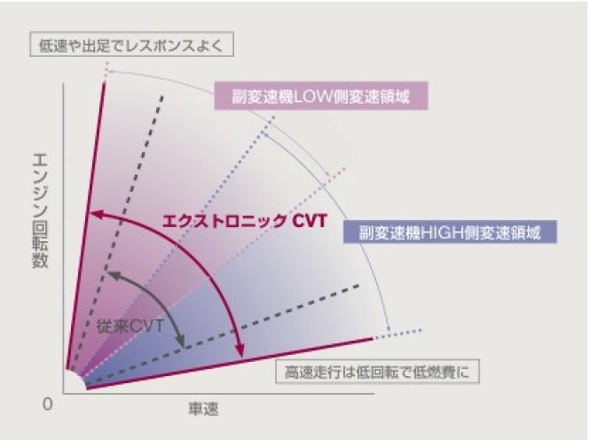 副変速機付きCVTの特徴(変速範囲拡大)