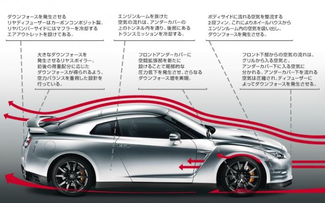 GT-R空力