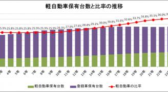 軽自動車保有台数と軽自動車比率の推移